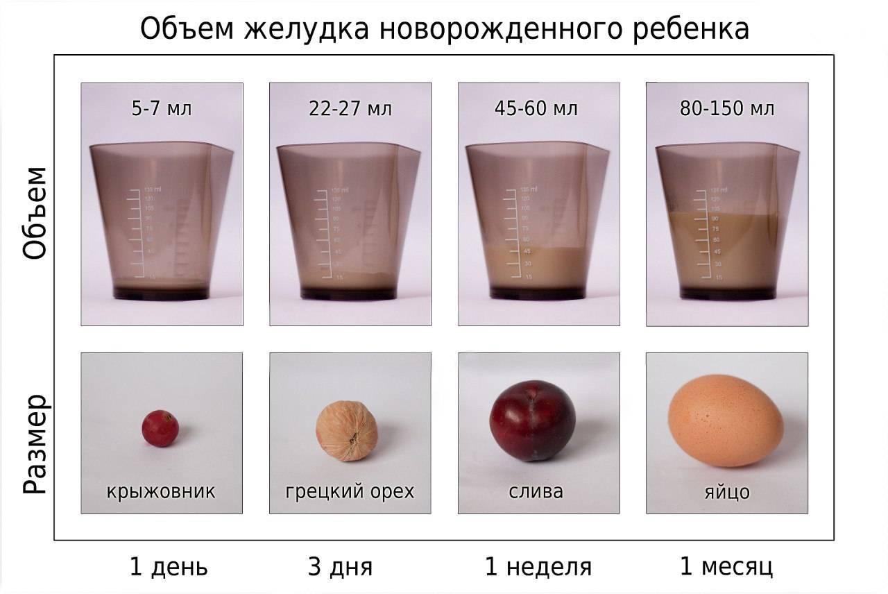 Как узнать, что грудного молока хватает?