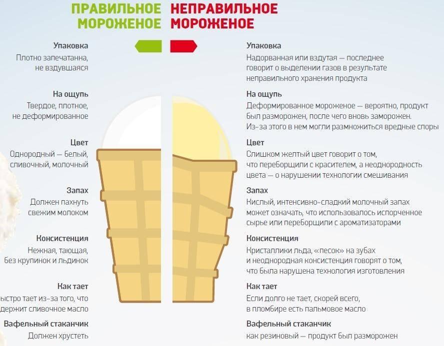 Выбираем мороженое для кормящей мамы: читаем этикетки и готовим сами