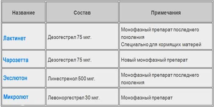 Противозачаточные таблетки при грудном вскармливании — обзор безопасных препаратов с инструкцией и составом — med-anketa.ru