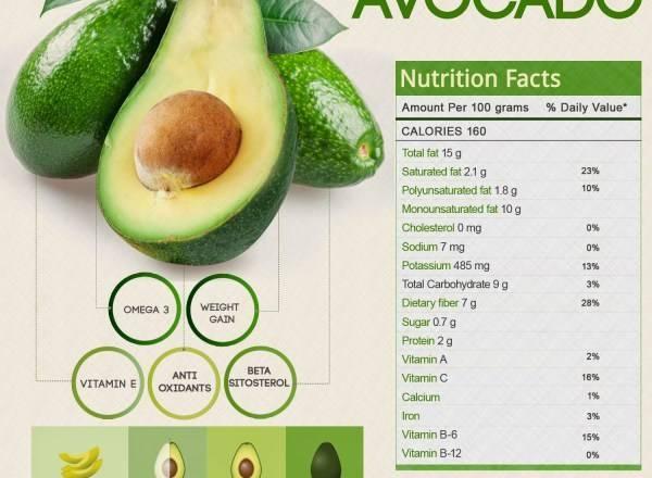 Польза авокадо для здоровья. 3 вкусных и полезных рецепта с авокадо