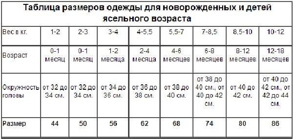 Размеры младенцев по месяцам таблица: размер одежды для новорожденных по месяцам в таблице – размеры одежды для новорожденных помесяцам