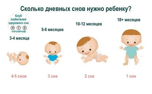 Новорожденный перепутал день с ночью: что делать если грудничок путает дневной и ночной сон