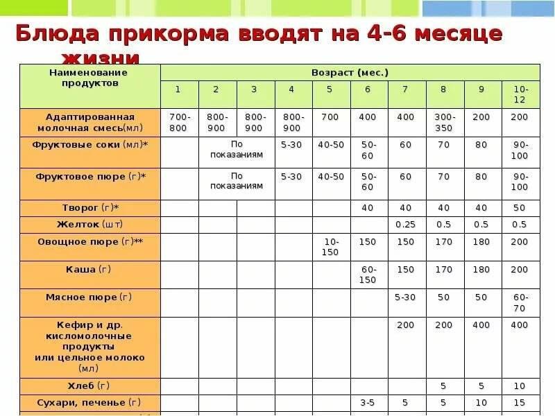 Меню ребенка в 6-8 месяцев: рацион и нормы меню по месяцам  nutrilak