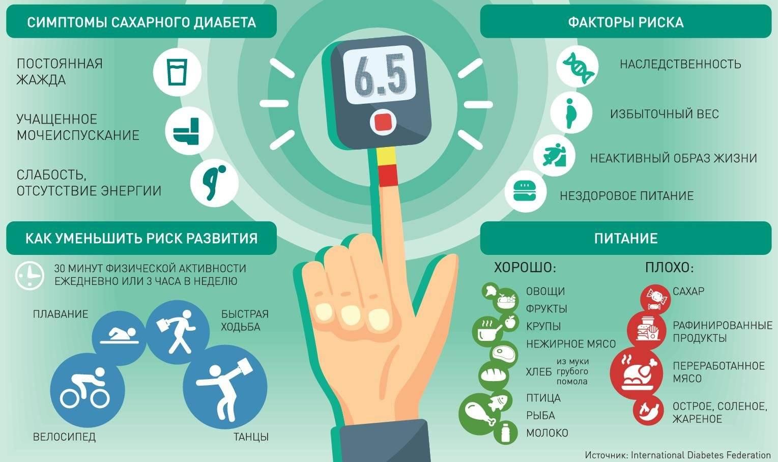 Сахарный диабет 1 типа: признаки, осложнения, лечение