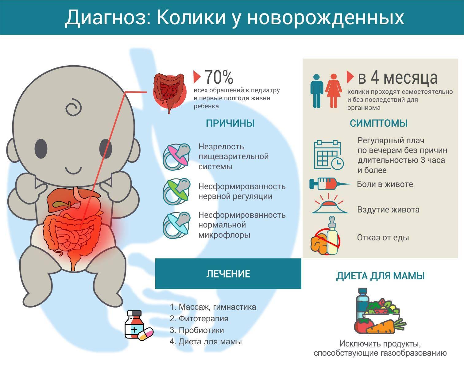 Колики у новорожденного ребенка и грудничка: причины и что делать – напоправку