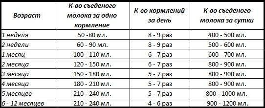 Сколько должен съедать новорожденный ребенок в 1 месяц, таблица и нормы кормления