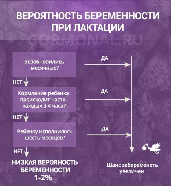 Методы контрацепции при лактации