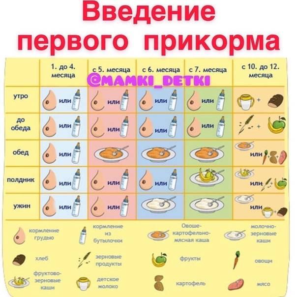Можно ли запеченный картофель при грудном вскармливании