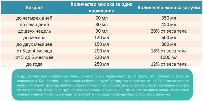 Сколько грудного молока должен съедать ребенок: калькулятор и таблица