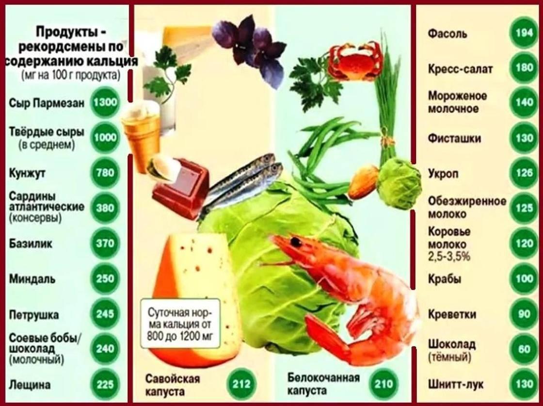 Продукты, содержащие кальций: таблица, как и с чем употреблять