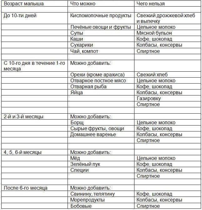 Можно ли кормящей маме шашлык? рецепт шашлыка для кормящих мам :: syl.ru