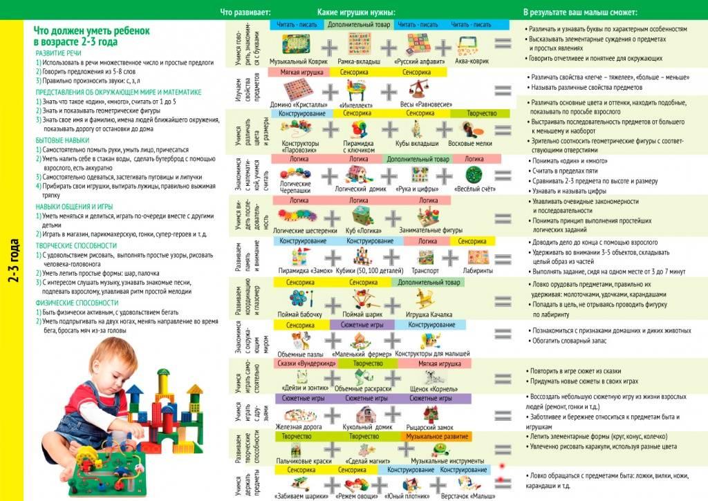 Календарь развития ребёнка по месяцам до года, все этапы