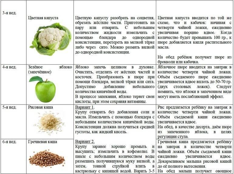 7 продуктов, вызывающих повышенное газообразование и вздутие