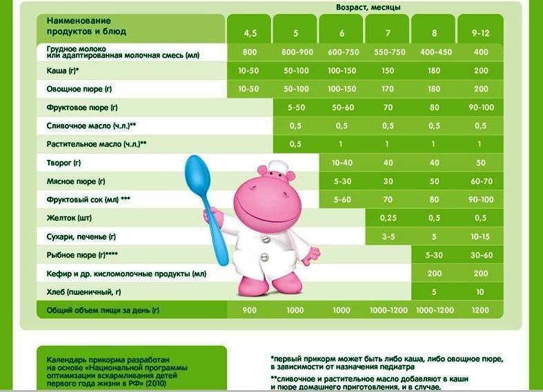 Чем можно кормить ребенка в 6 месяцев, как кормить? овощи для первого прикорма. лучшие каши для первого прикорма – рейтинг