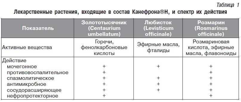 Инструкция капли | канефрон®н