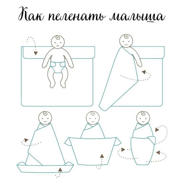 Алгоритмы манипуляций по уходу за новорожденным - n1.docx
