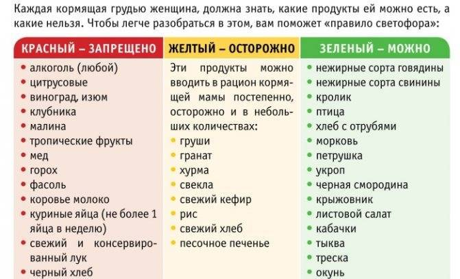 Свекла при грудном вскармливании: правила употребления, рецепты | nail-trade.ru