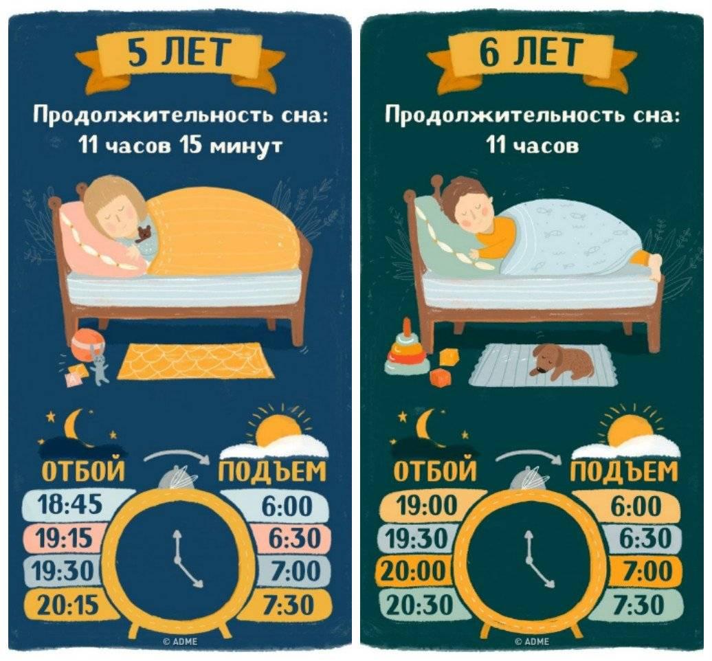 Проблемы со сном у детей от 1 до 3 лет