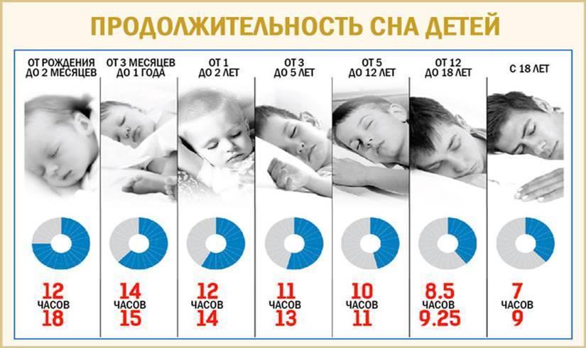 Нарушения сна у детей | www.doctor.nevromed.ru