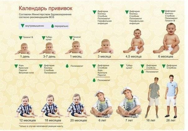 Прививки от гепатита детям