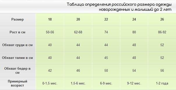 Размеры одежды для новорожденных - европейские, российские и американские