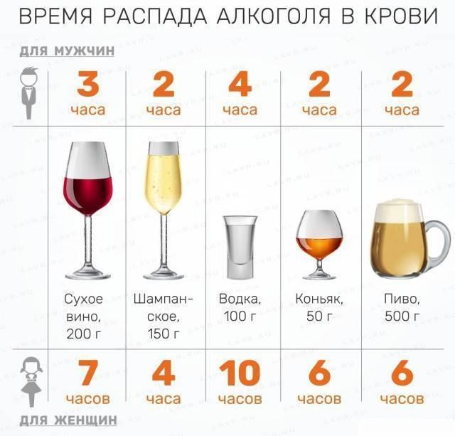 Вино при грудном вскармливании: красное, белое, безалкогольное