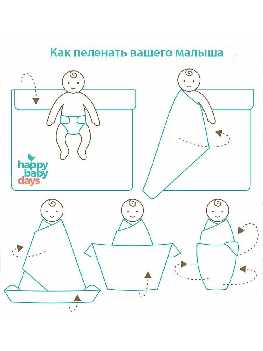 Алгоритмы манипуляций по уходу за новорожденным - файл n1.docx