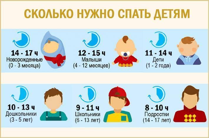 Режим дня ребенка в 2 месяца: развитие, сон, кормление