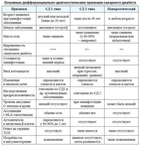 Гипогликемия при диабете: симптомы, профилактика приступов, лечение