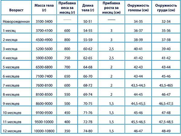 Норма прибавки веса у новорожденных – точные цифры. прибавка веса у новорожденных по месяцам: таблица для девочек и мальчиков