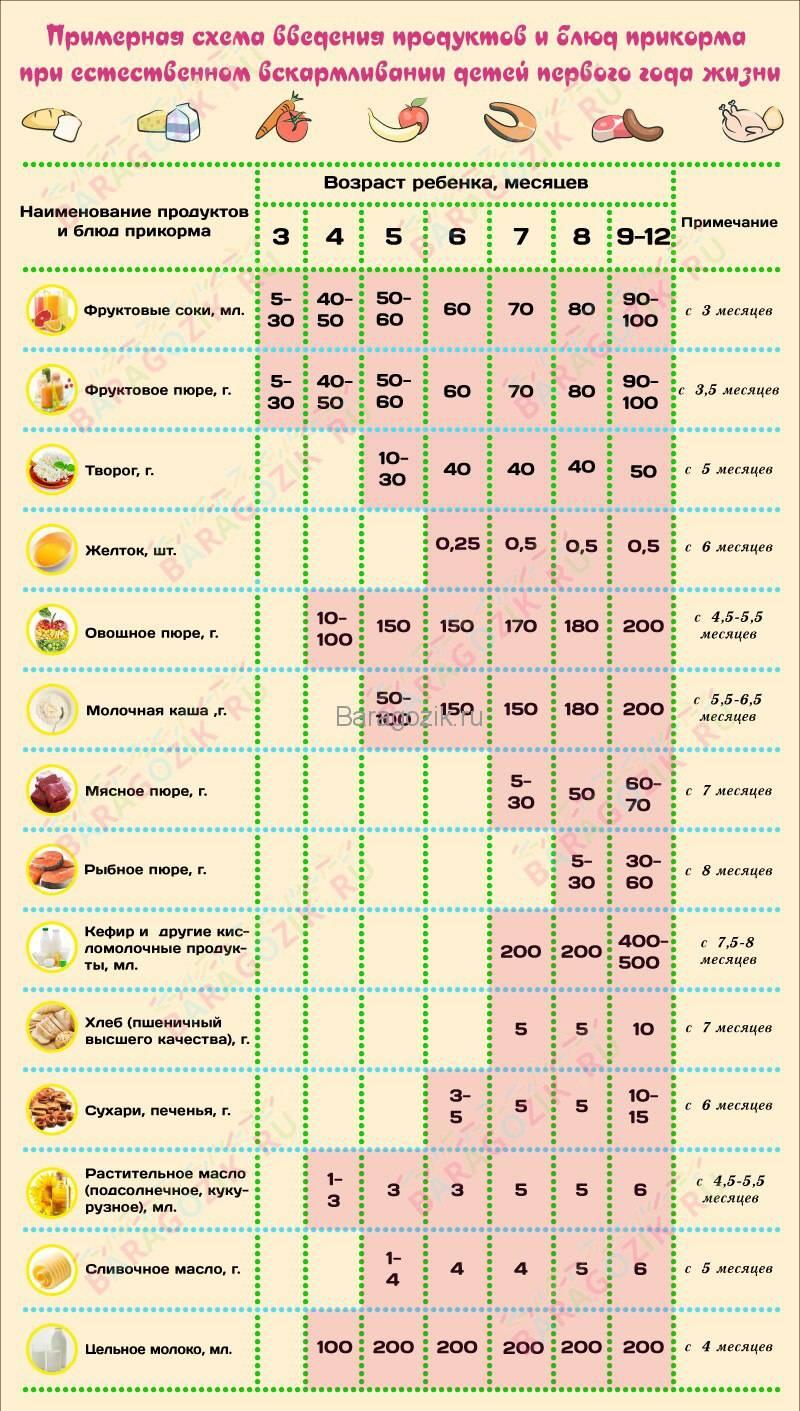 Диета при сахарном диабете. рацион на неделю