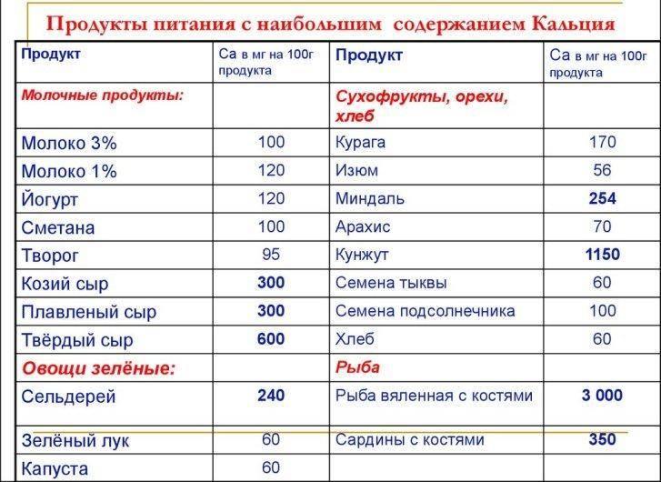 Кальций: в каких продуктах содержится больше всего? список (таблица)