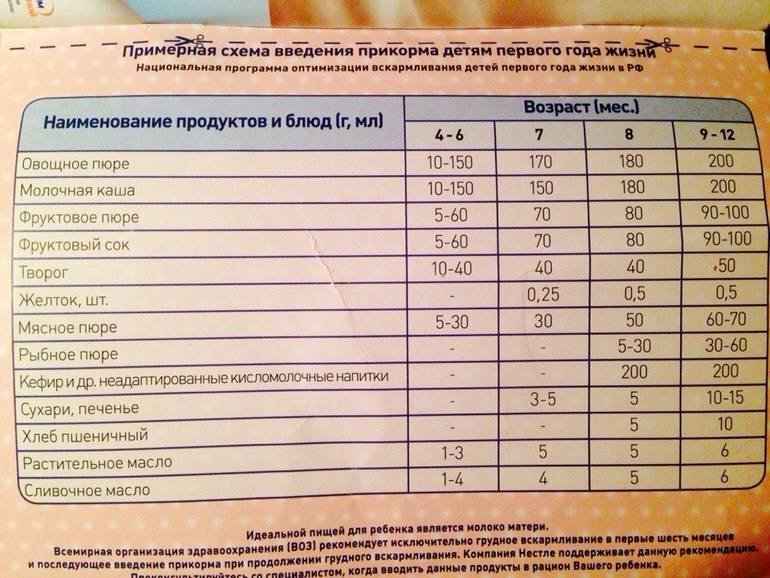 Прикорм детей с 4-х месяцев | компетентно о здоровье на ilive