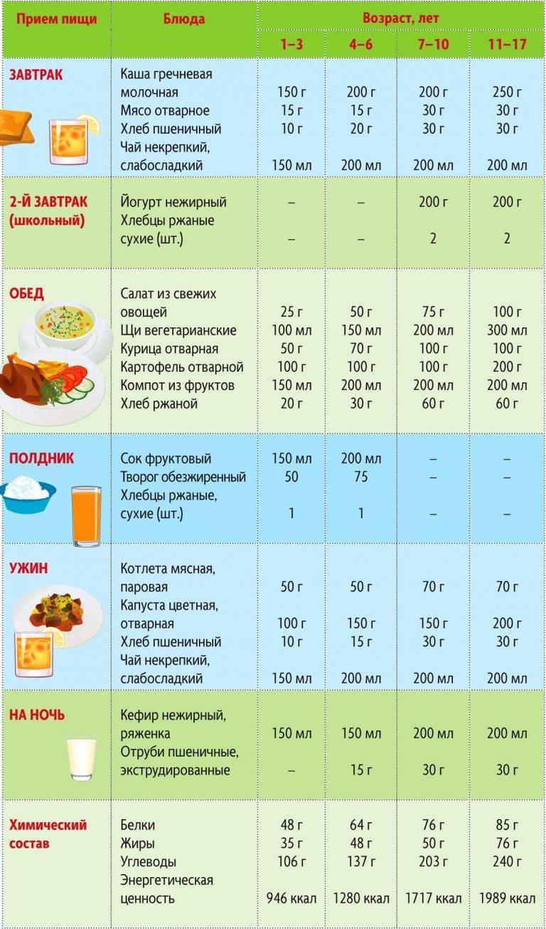 Питание ребенка в год: режим питания на день, подбор лучших сочетаний и продуктов