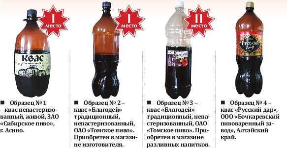 С какого возраста можно пить квас детям