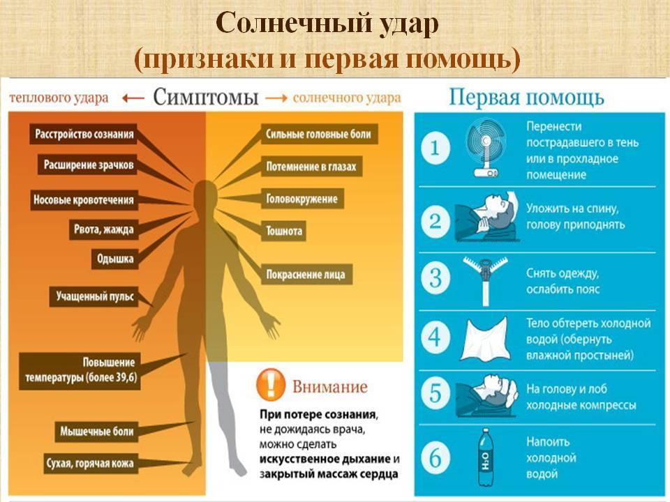 Тепловой удар - симптомы болезни, профилактика и лечение теплового удара, причины заболевания и его диагностика на eurolab