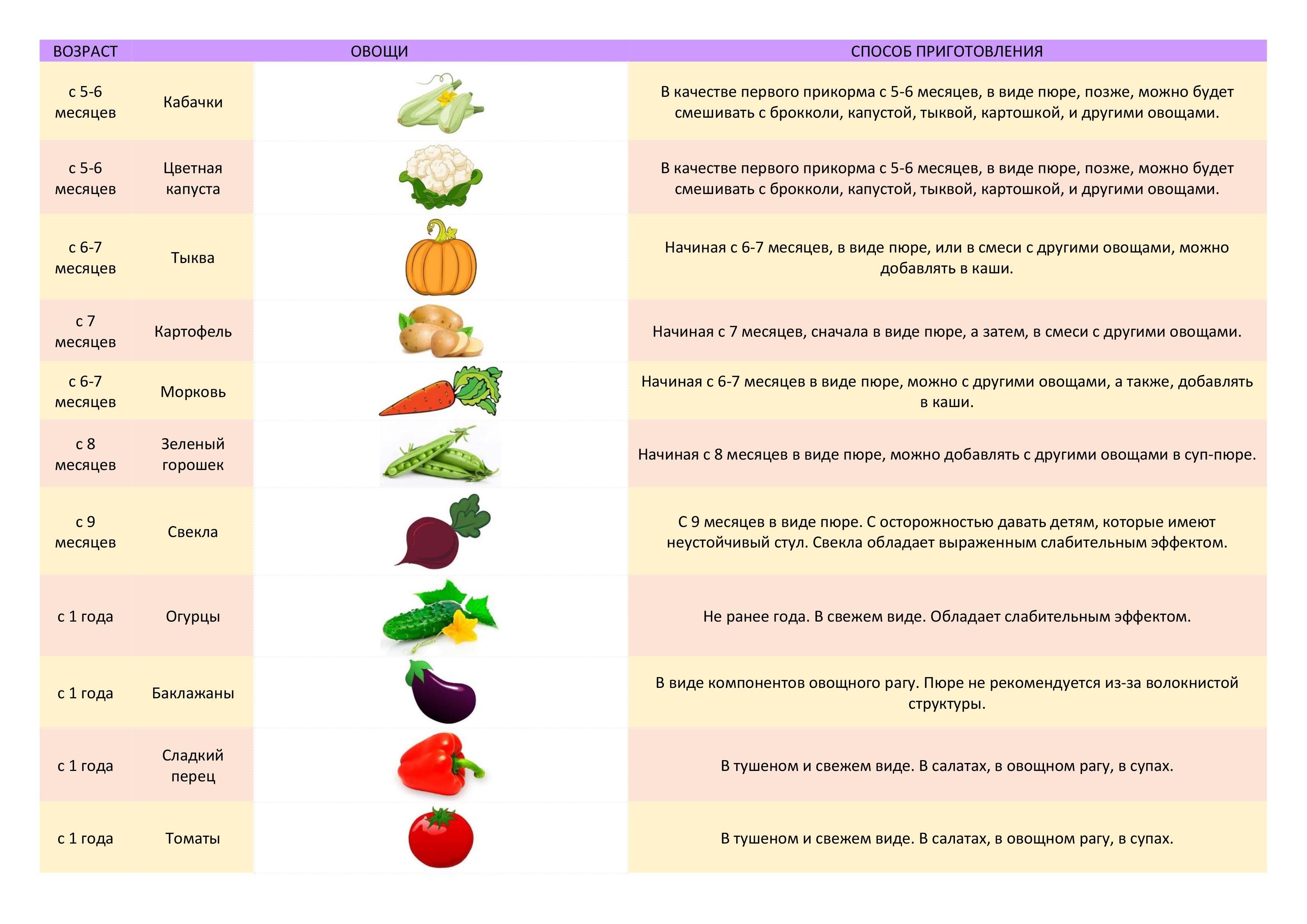 Заготовки на зиму для детей: 6 простых рецептов пюре для малышей