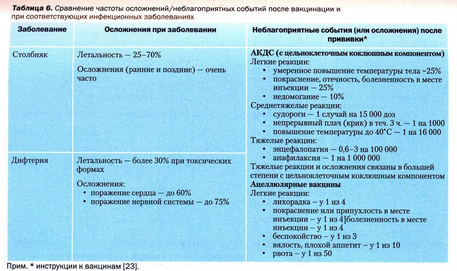 Прививка от гепатита b. вакцинация против гепатита b