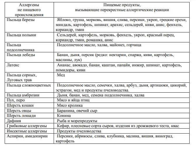 Список аллергенных продуктов при грудном вскармливании