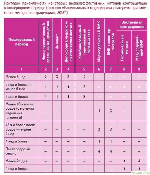 Грудное вскармливание как метод контрацепции