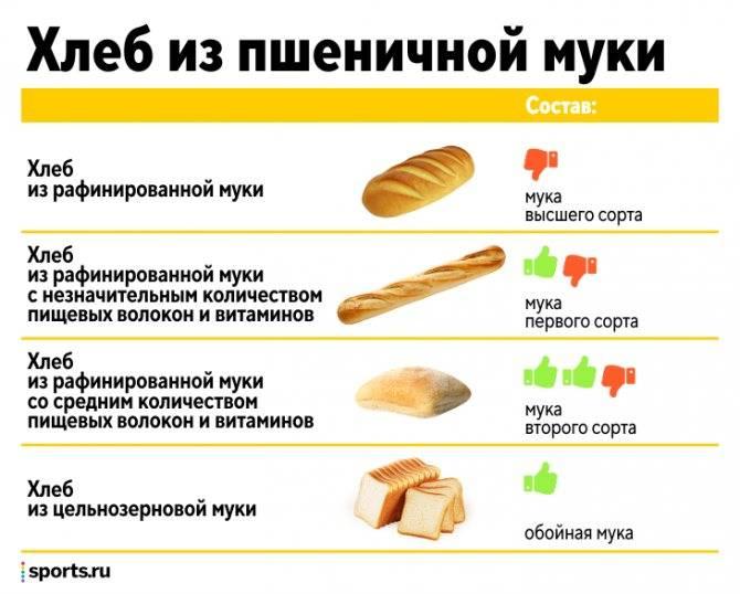 Когда можно давать хлебцы детям