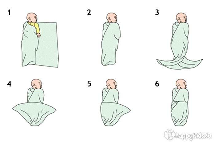 Пеленание новорожденного ребенка(детей). сестринское дело. — медицина. сестринское дело.
