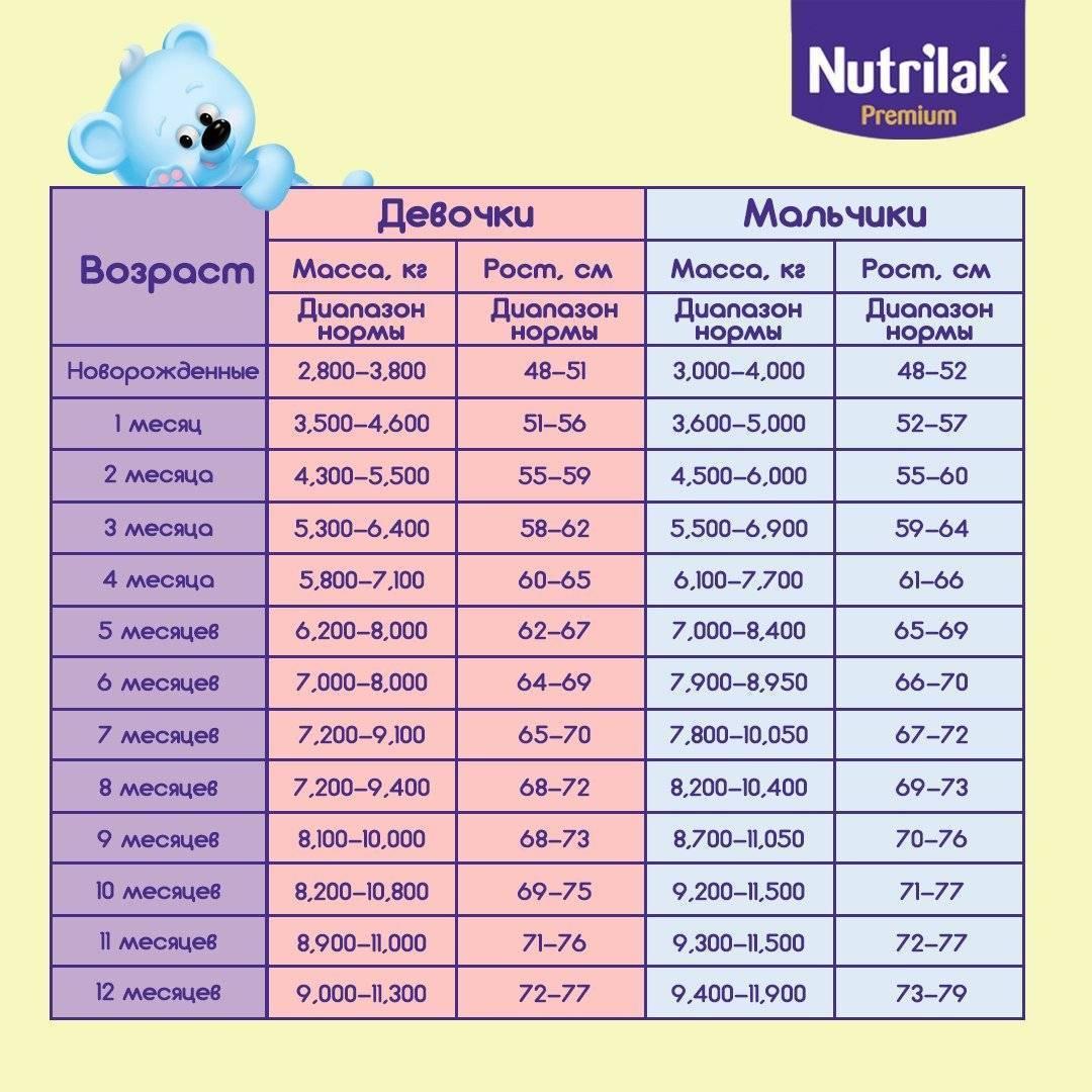 Прибавка веса у новорожденных по неделям таблица | мама супер!