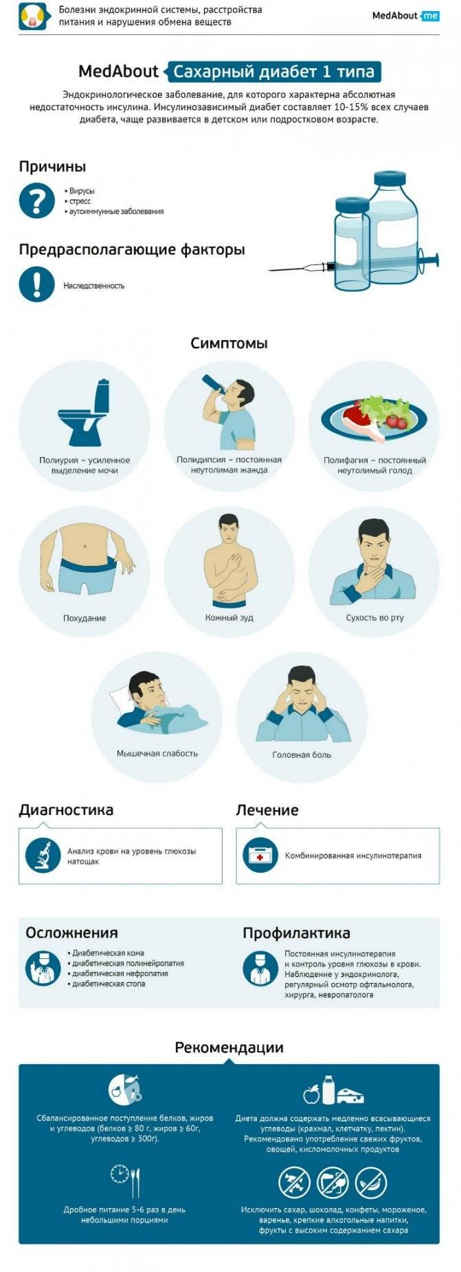 Диагноз: сахарный диабет. симптомы, осложнения и лечение | университетская клиника