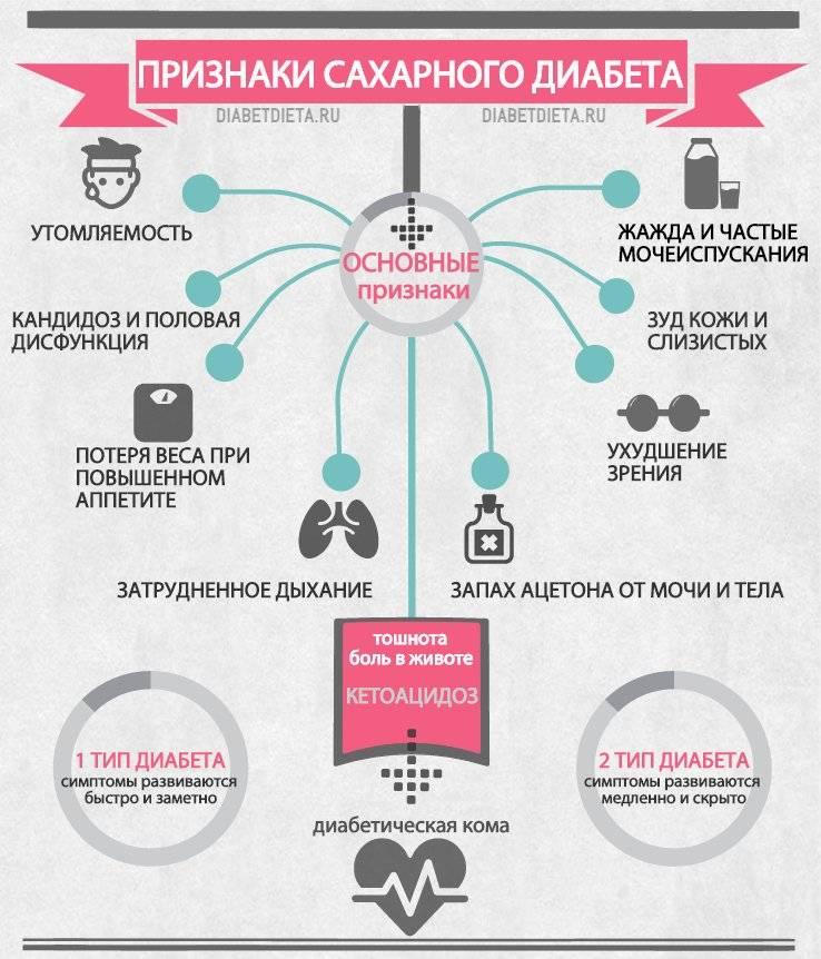 Сахарный диабет: почему возникает, как определить по симптомам, как лечить