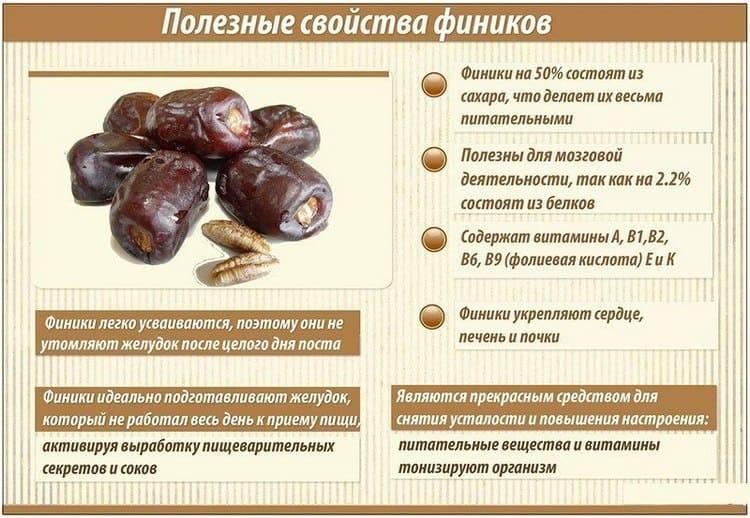 Финики при грудном вскармливании: можно ли кормящей маме | s-voi.ru