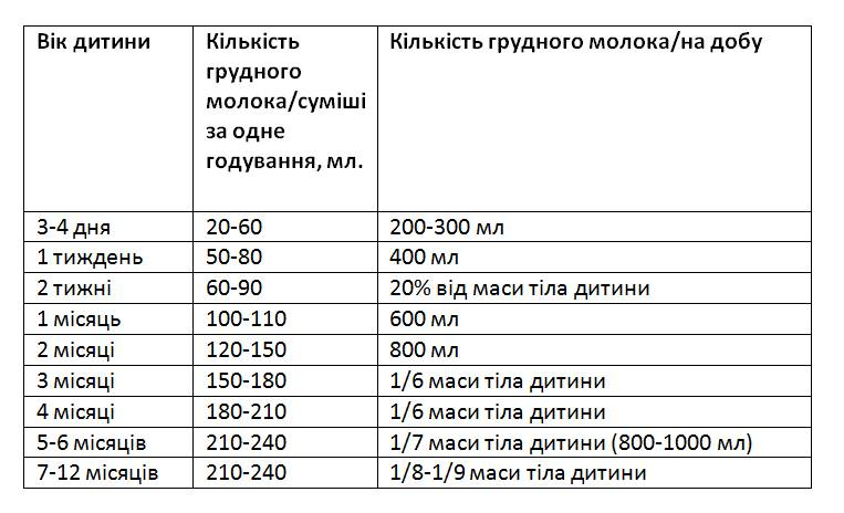 Сколько должен съедать новорождённый за одно кормление: таблица