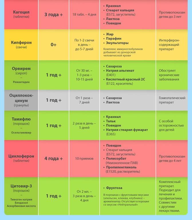 Частые простуды у ребенка: как правильно выбрать противовирусное средство?