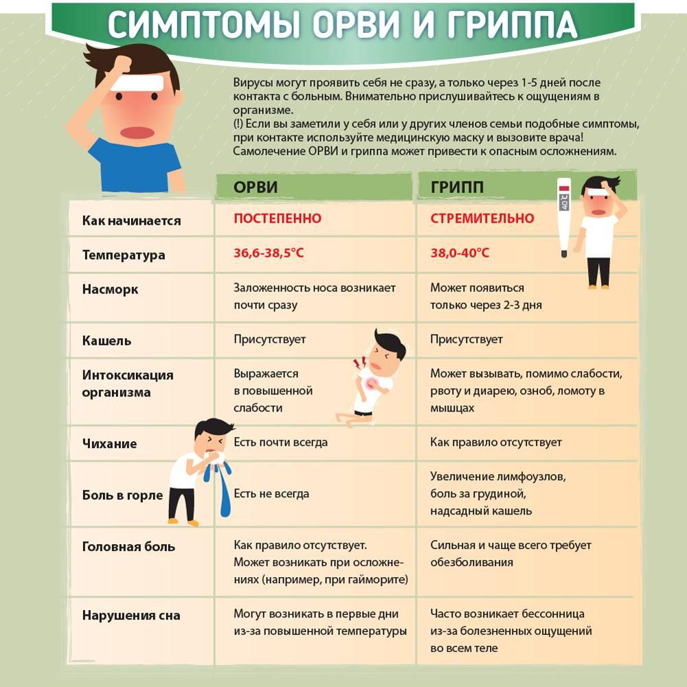 ➤ профилактика орви у грудничков после контакта с больными