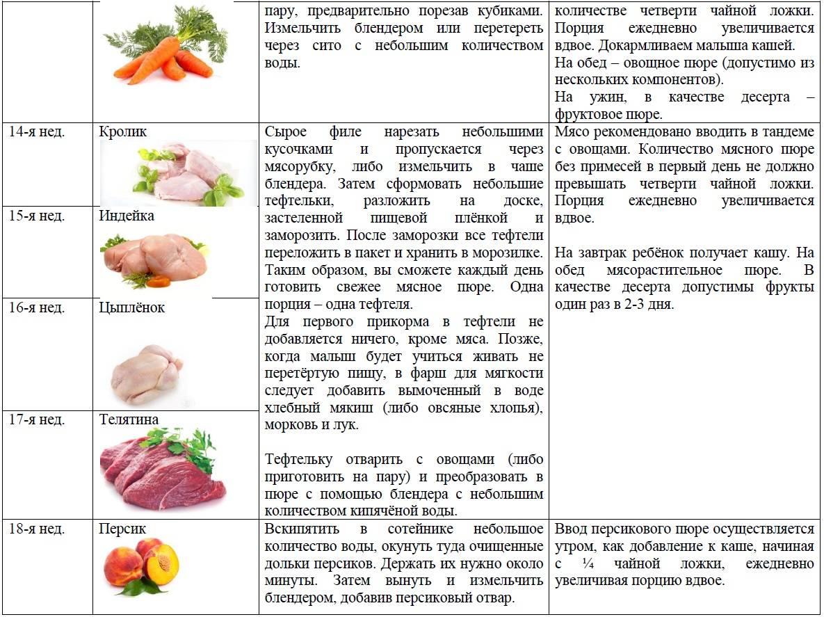 Можно ли морковные котлеты при грудном вскармливании. можно ли морковь кормящей маме: польза и рекомендации по введению в меню. блюда из моркови